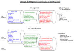 self-alignment